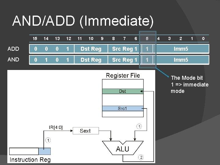 AND/ADD (Immediate) 15 14 13 12 ADD 0 0 0 1 AND 0 1