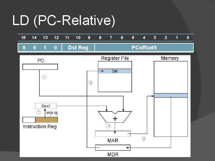 LD (PC-Relative) 15 14 13 12 0 0 11 10 9 Dst Reg 8