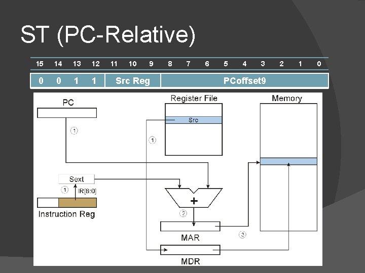ST (PC-Relative) 15 14 13 12 0 0 1 1 11 10 9 Src
