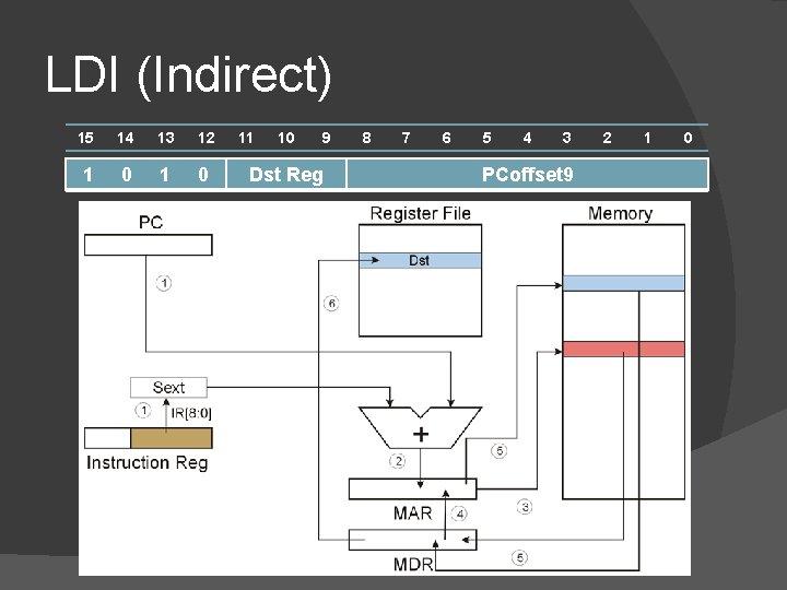 LDI (Indirect) 15 14 13 12 1 0 11 10 9 Dst Reg 8