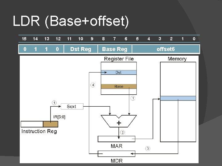 LDR (Base+offset) 15 14 13 12 0 1 1 0 11 10 9 Dst