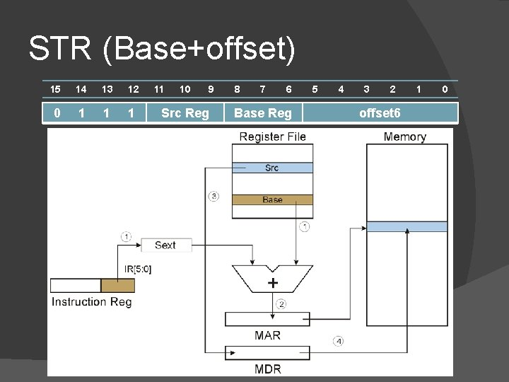 STR (Base+offset) 15 14 13 12 0 1 11 10 9 Src Reg 8
