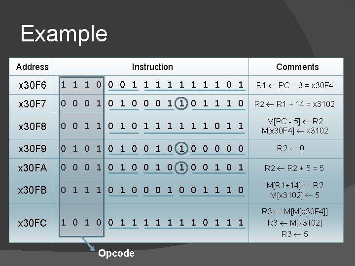 Example Address Instruction x 30 F 6 1 1 1 0 0 0 1