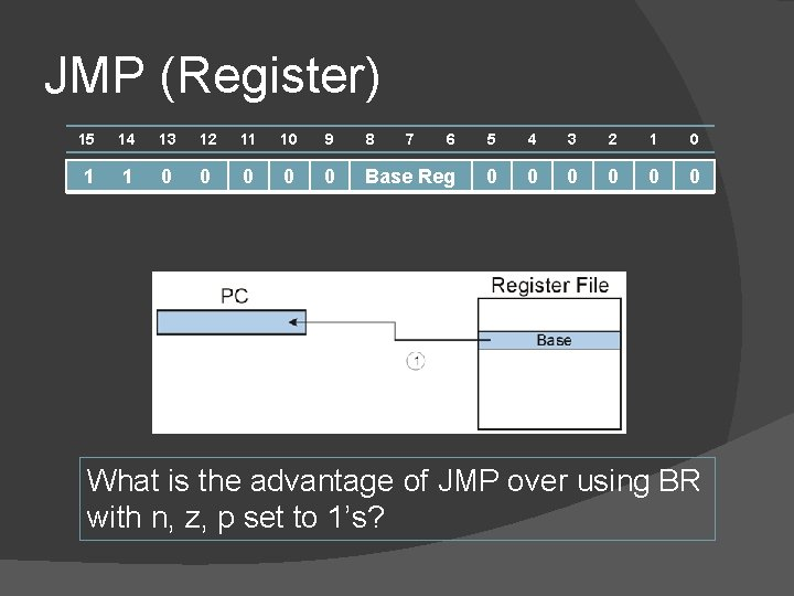 JMP (Register) 15 14 13 12 11 10 9 8 7 6 5 4