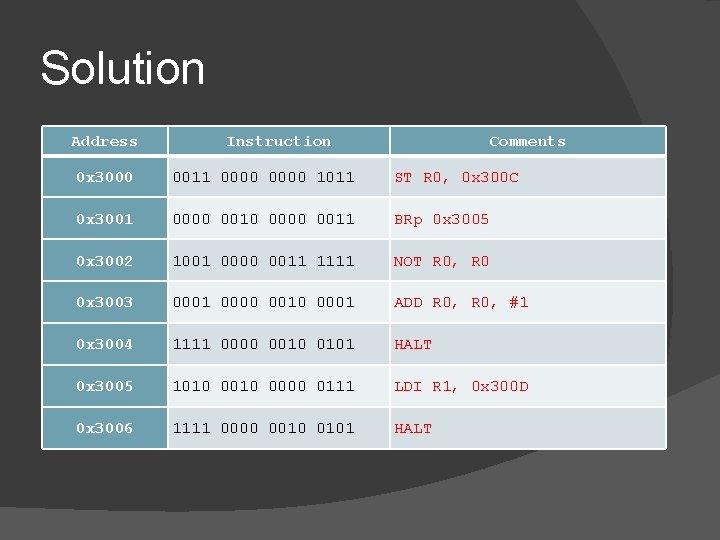 Solution Address Instruction Comments 0 x 3000 0011 0000 1011 ST R 0, 0