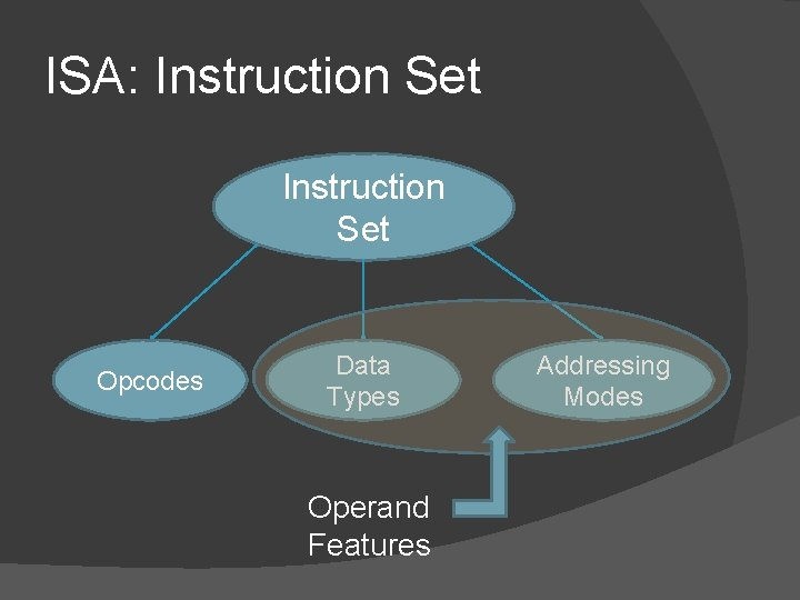ISA: Instruction Set Opcodes Data Types Operand Features Addressing Modes
