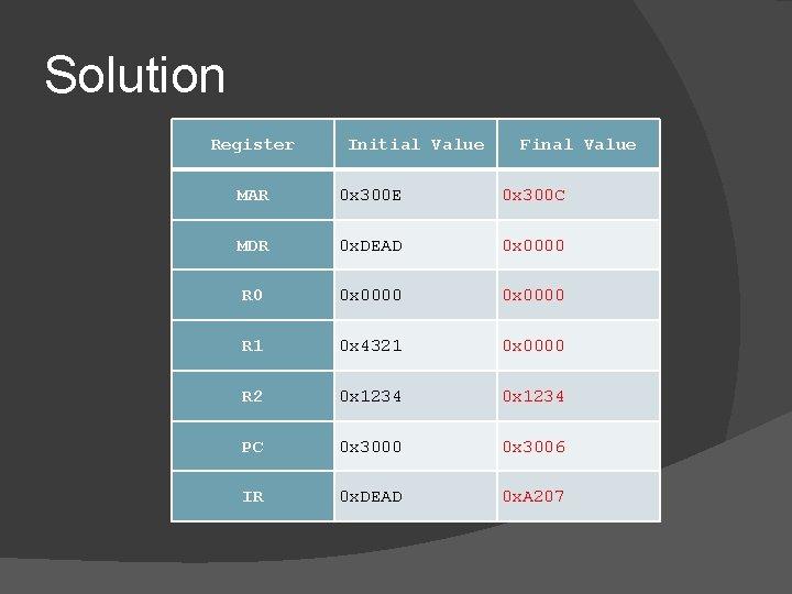 Solution Register Initial Value Final Value MAR 0 x 300 E 0 x 300