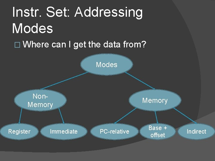 Instr. Set: Addressing Modes � Where can I get the data from? Modes Non.