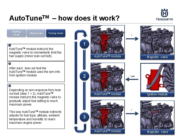 Auto. Tune. TM – how does it work? Starting mode Idling mode Tuning mode
