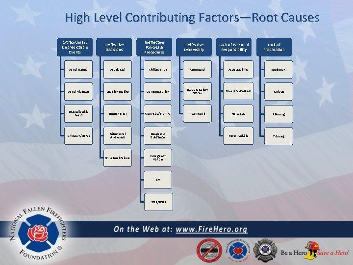 High Level Contributing Factors—Root Causes Extraordinary Unpredictable Events Ineffective Decisions Ineffective Policies & Procedures
