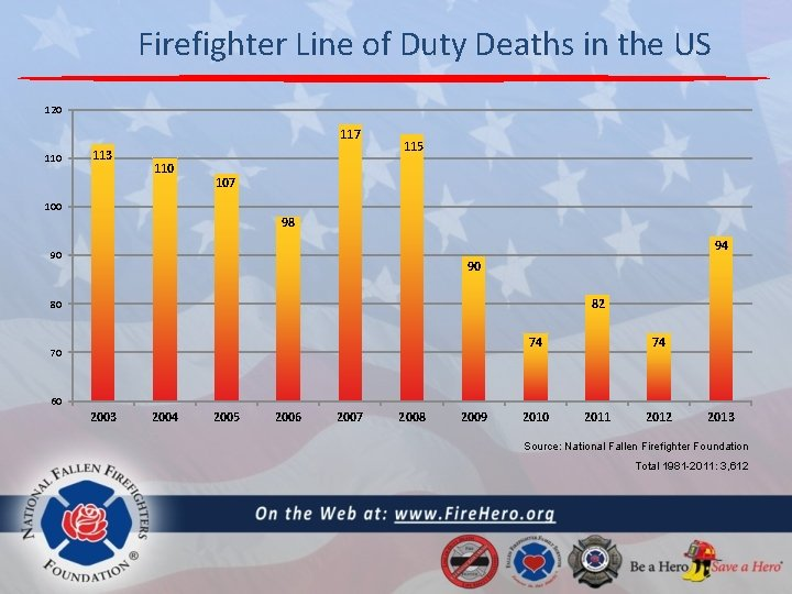 Firefighter Line of Duty Deaths in the US 120 117 110 113 110 115