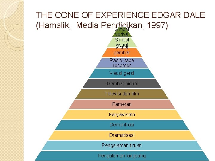 THE CONE OF EXPERIENCE EDGAR DALE (Hamalik, Media Pendidikan, 1997) Simbol verbal Simbol visual