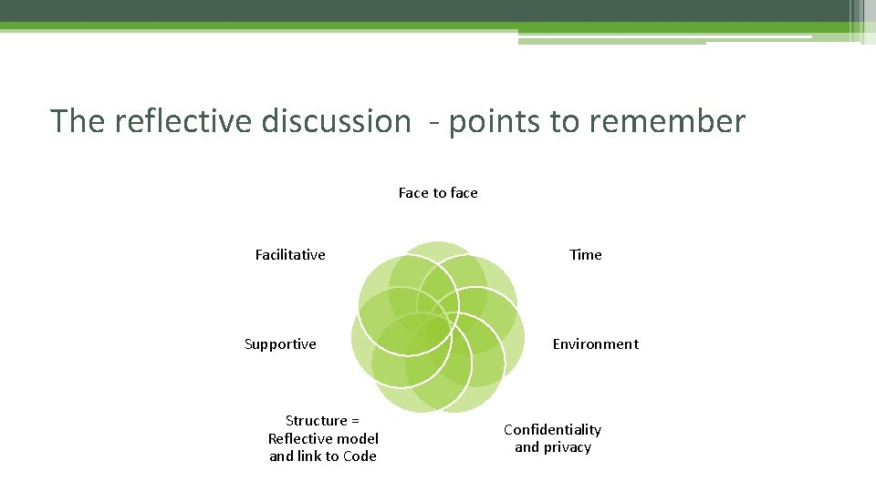 The reflective discussion - points to remember Face to face Facilitative Supportive Structure =