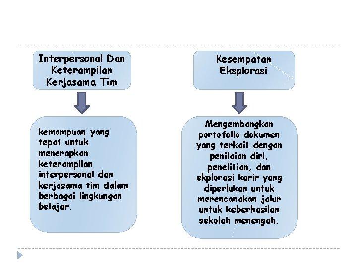 Interpersonal Dan Keterampilan Kerjasama Tim kemampuan yang tepat untuk menerapkan keterampilan interpersonal dan kerjasama
