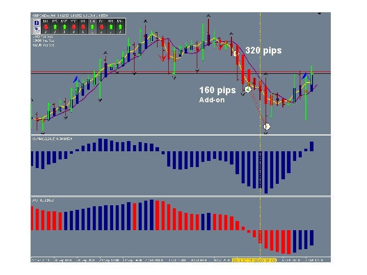 320 pips 160 pips Add-on