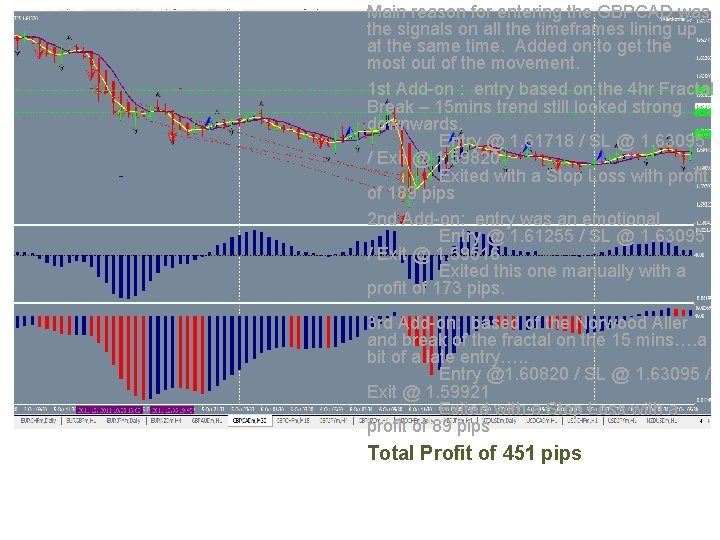 Main reason for entering the GBPCAD was the signals on all the timeframes lining