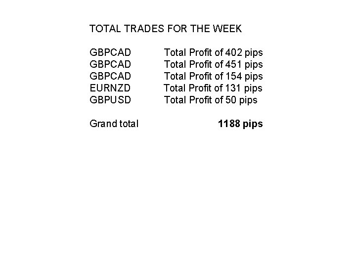 TOTAL TRADES FOR THE WEEK GBPCAD Total Profit of 402 pips GBPCAD Total Profit