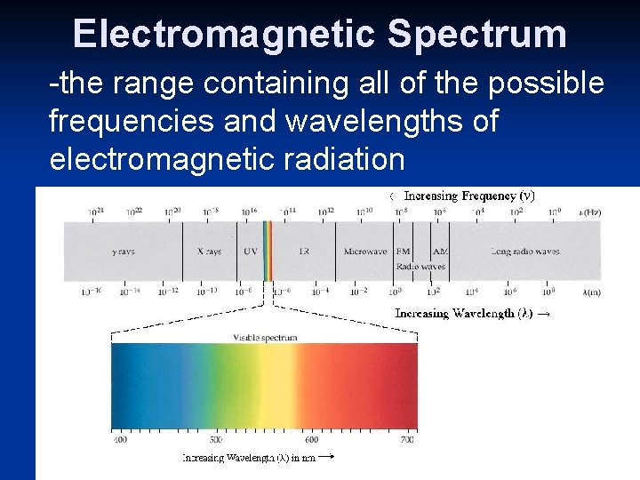 Electromagnetic Spectrum -the range containing all of the possible frequencies and wavelengths of electromagnetic