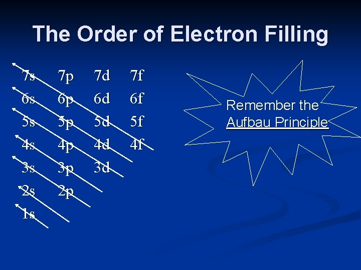 The Order of Electron Filling 7 s 6 s 5 s 4 s 3