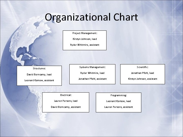 Organizational Chart Project Management: Kirstyn Johnson, lead Ryder Whitmire, assistant Structures: David Borncamp, lead