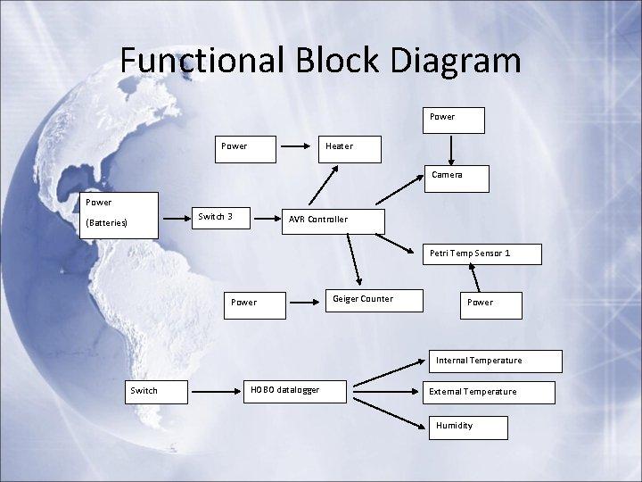 Functional Block Diagram Power Heater Camera Power Switch 3 (Batteries) AVR Controller Petri Temp