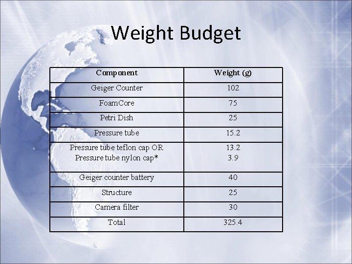 Weight Budget Component Weight (g) Geiger Counter 102 Foam. Core 75 Petri Dish 25