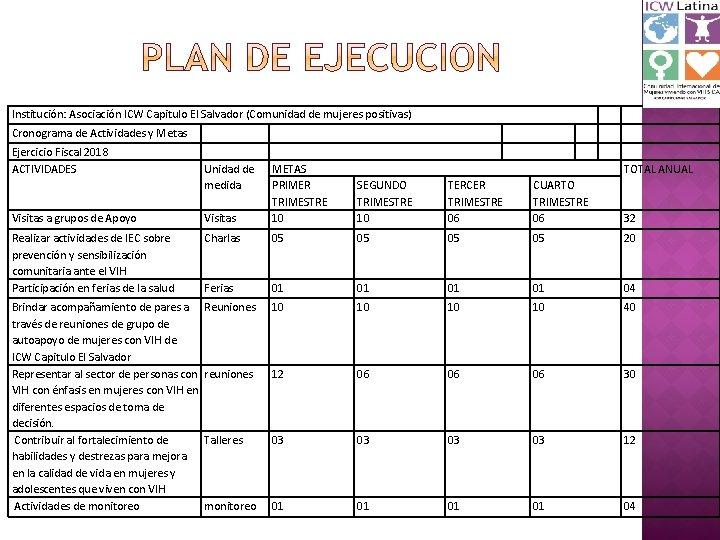 Institución: Asociación ICW Capitulo El Salvador (Comunidad de mujeres positivas) Cronograma de Actividades y