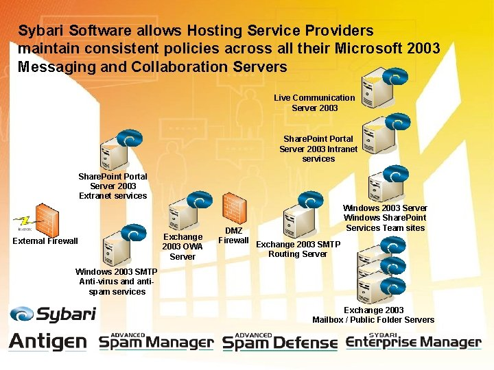 Sybari Software allows Hosting Service Providers maintain consistent policies across all their Microsoft 2003