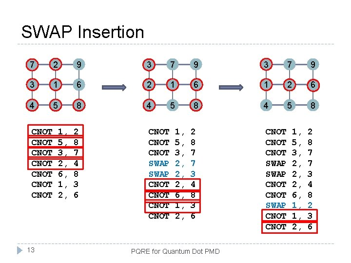 SWAP Insertion 7 2 9 3 7 9 3 1 6 2 1 6