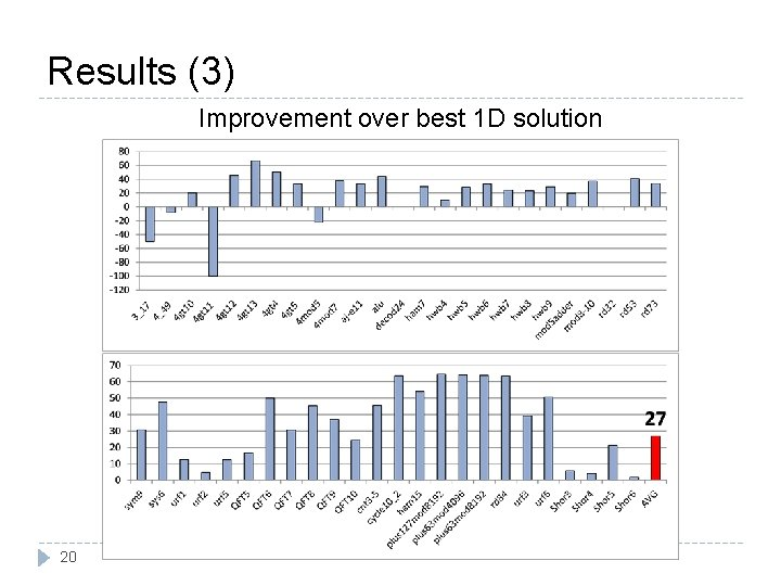 Results (3) Improvement over best 1 D solution 20
