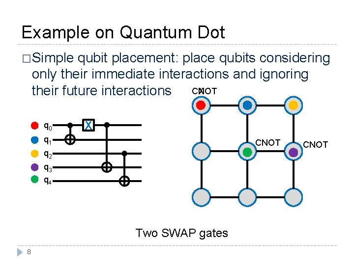 Example on Quantum Dot �Simple qubit placement: place qubits considering only their immediate interactions