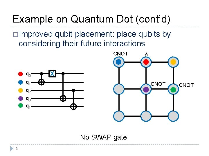 Example on Quantum Dot (cont'd) �Improved qubit placement: place qubits by considering their future