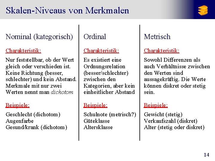 Skalen-Niveaus von Merkmalen Nominal (kategorisch) Ordinal Metrisch Charakteristik: Nur feststellbar, ob der Wert gleich