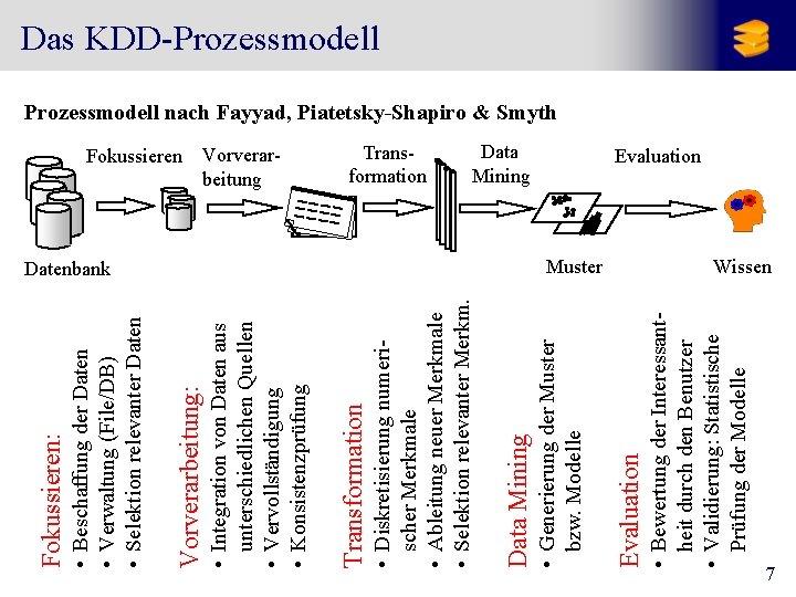 Muster • Bewertung der Interessantheit durch den Benutzer • Validierung: Statistische Prüfung der Modelle
