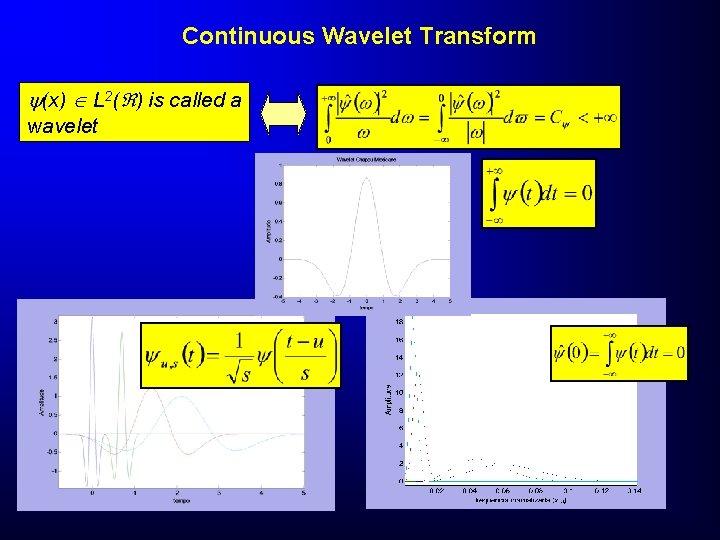 Continuous Wavelet Transform (x) L 2( ) is called a wavelet