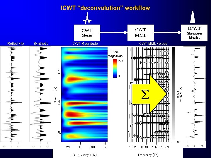 """ICWT """"deconvolution"""" workflow CWT MML CWT Morlet Reflectivity Synthetic CWT Magnitude CWT MML voices"""