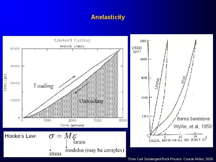 Anelasticity Berea Sandstone Wyllie, et al, 1958 From Carl Sondergeld Rock Physics Course Notes,