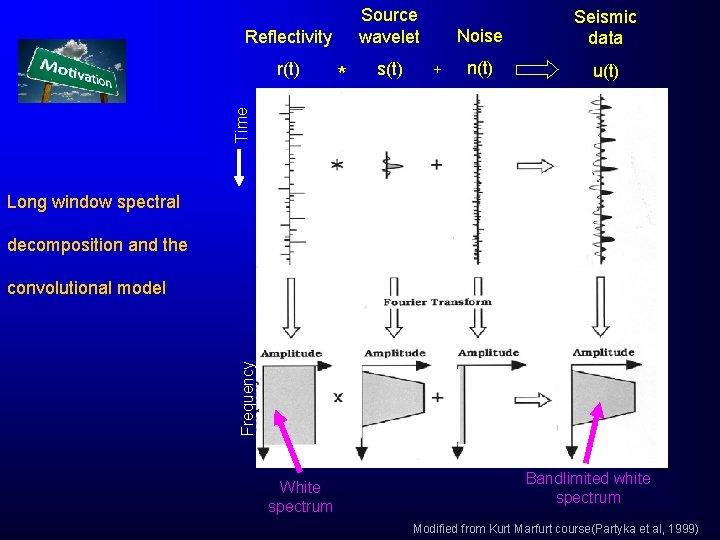Source wavelet Reflectivity * s(t) + n(t) u(t) Time r(t) Noise Seismic data Long