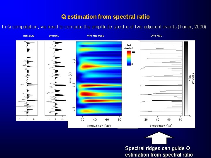 Q estimation from spectral ratio In Q computation, we need to compute the amplitude