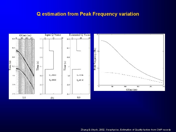 Q estimation from Peak Frequency variation Zhang & Ulrych, 2002, Geophysics, Estimation of Quality