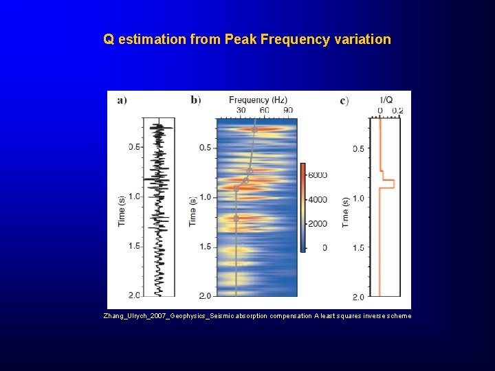 Q estimation from Peak Frequency variation Zhang_Ulrych_2007_Geophysics_Seismic absorption compensation A least squares inverse scheme