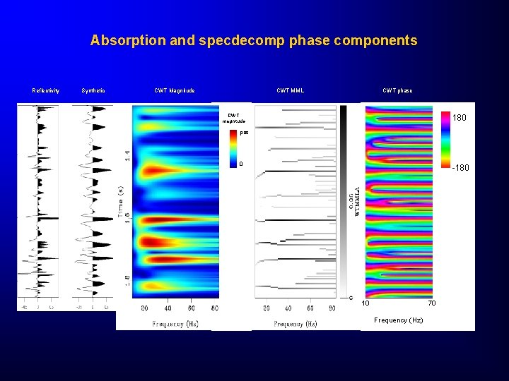 Absorption and specdecomp phase components Reflectivity Synthetic CWT Magnitude CWT phase CWT MML CWT