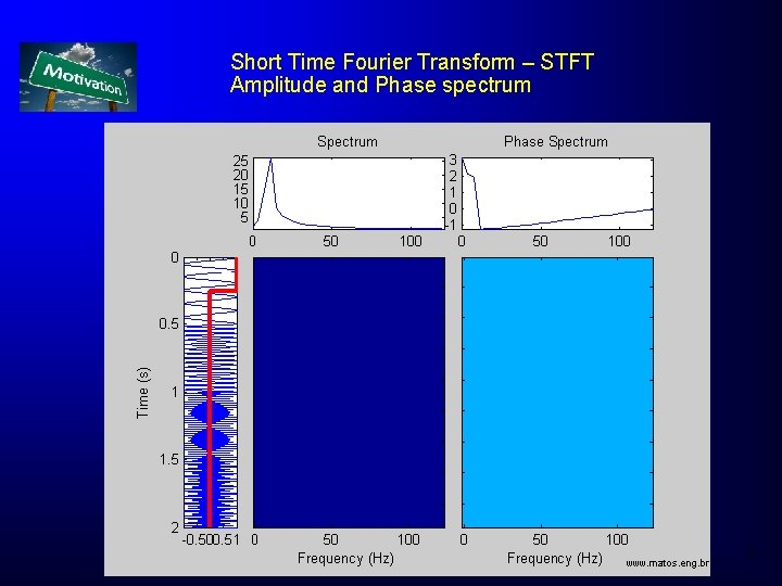 Short Time Fourier Transform – STFT Amplitude and Phase spectrum 9