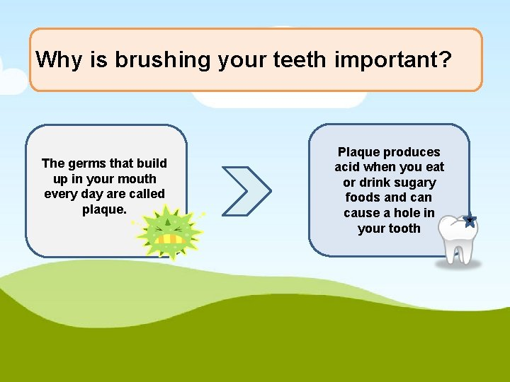 Why is brushing your teeth important? The germs that build up in your mouth