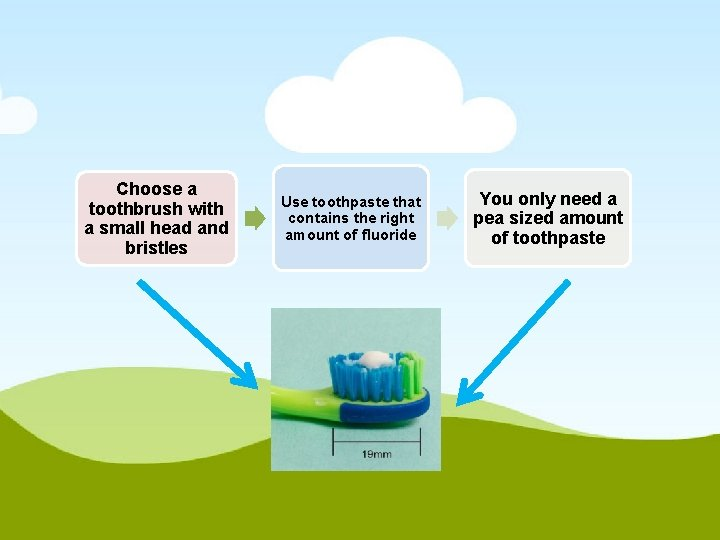 Choose a toothbrush with a small head and bristles Use toothpaste that contains the
