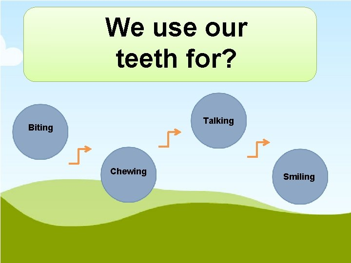 We use our teeth for? Talking Biting Chewing Smiling