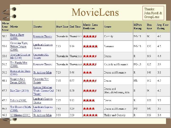 Movie. Lens Thanks: John Riedl & Group. Lens