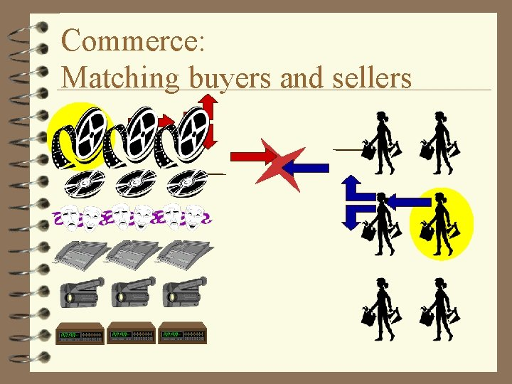Commerce: Matching buyers and sellers