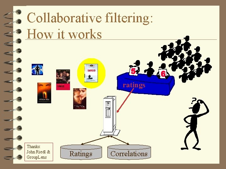 Collaborative filtering: How it works ratings Thanks: John Riedl & Group. Lens Ratings Correlations