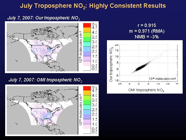 July Troposphere NO 2: Highly Consistent Results July 7, 2007: OMI tropospheric NO 2